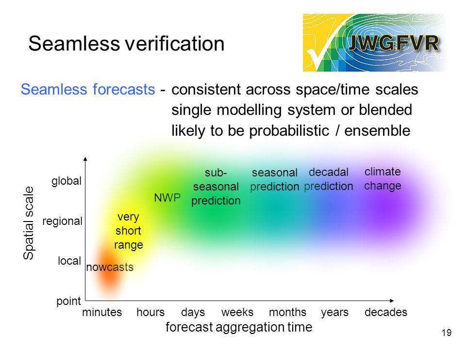 Seamless verification 19 Seamless forecasts - consistent across space/time scales single modelling system or blended likely to be probabilistic / ense