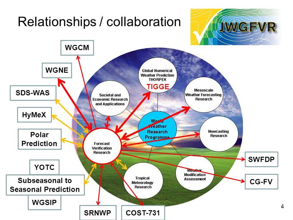 Relationships / collaboration 4 WGNE SDS-WAS YOTC HyMeX Subseasonal to Seasonal Prediction Polar Prediction WGCM WGSIP TIGGE SWFDP CG-FV SRNWPCOST-731