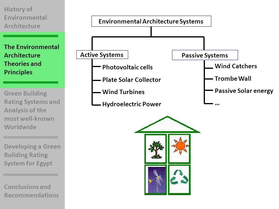 History of Environmental Architecture The Environmental Architecture Theories and Principles Green Building Rating Systems and Analysis of the most well-known Worldwide Developing a Green Building Rating System for Egypt Conclusions and Recommendations Environmental Architecture Systems Active Systems Passive Systems Photovoltaic cells Plate Solar Collector Wind Turbines Hydroelectric Power Wind Catchers Trombe Wall Passive Solar energy …