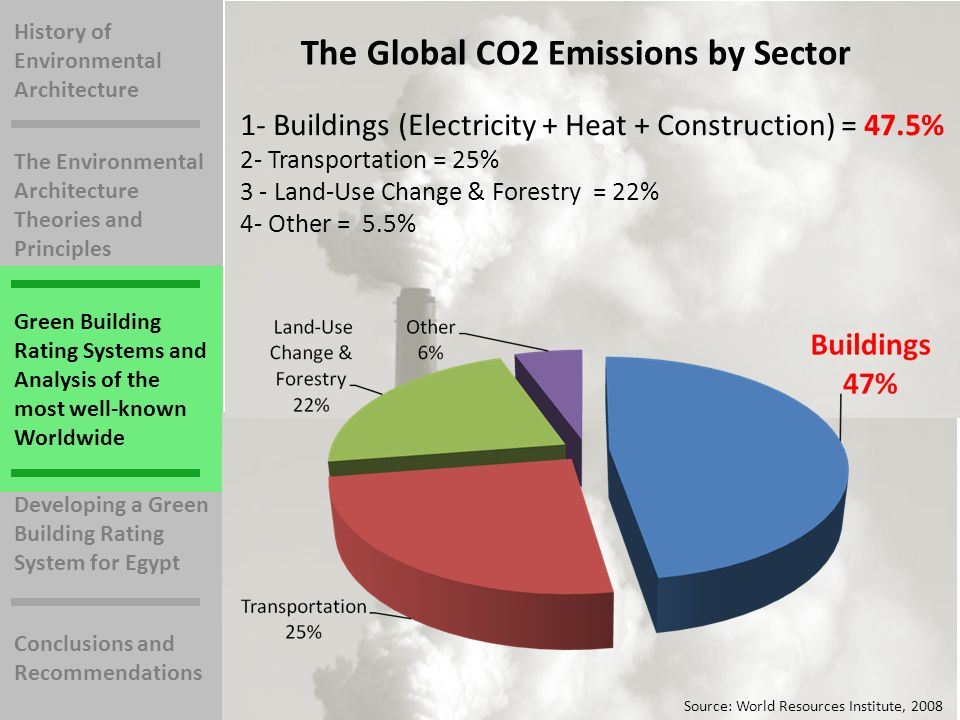History of Environmental Architecture The Environmental Architecture Theories and Principles Green Building Rating Systems and Analysis of the most well-known Worldwide Developing a Green Building Rating System for Egypt Conclusions and Recommendations The Global CO2 Emissions by Sector 1- Buildings (Electricity + Heat + Construction) = 47.5% 2- Transportation = 25% 3 - Land-Use Change & Forestry = 22% 4- Other = 5.5% Source: World Resources Institute, 2008