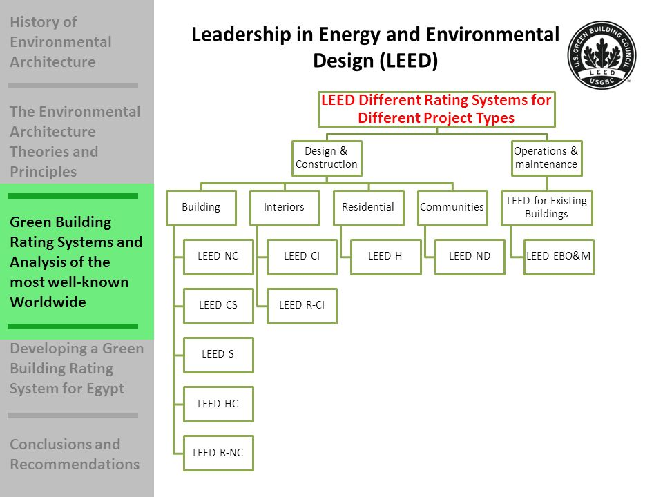 History of Environmental Architecture The Environmental Architecture Theories and Principles Green Building Rating Systems and Analysis of the most well-known Worldwide Developing a Green Building Rating System for Egypt Conclusions and Recommendations Leadership in Energy and Environmental Design (LEED) LEED Different Rating Systems for Different Project Types Design & Construction Building LEED NC LEED CS LEED S LEED HC LEED R-NC Interiors LEED CI LEED R-CI Residential LEED H Communities LEED ND Operations & maintenance LEED for Existing Buildings LEED EBO&M