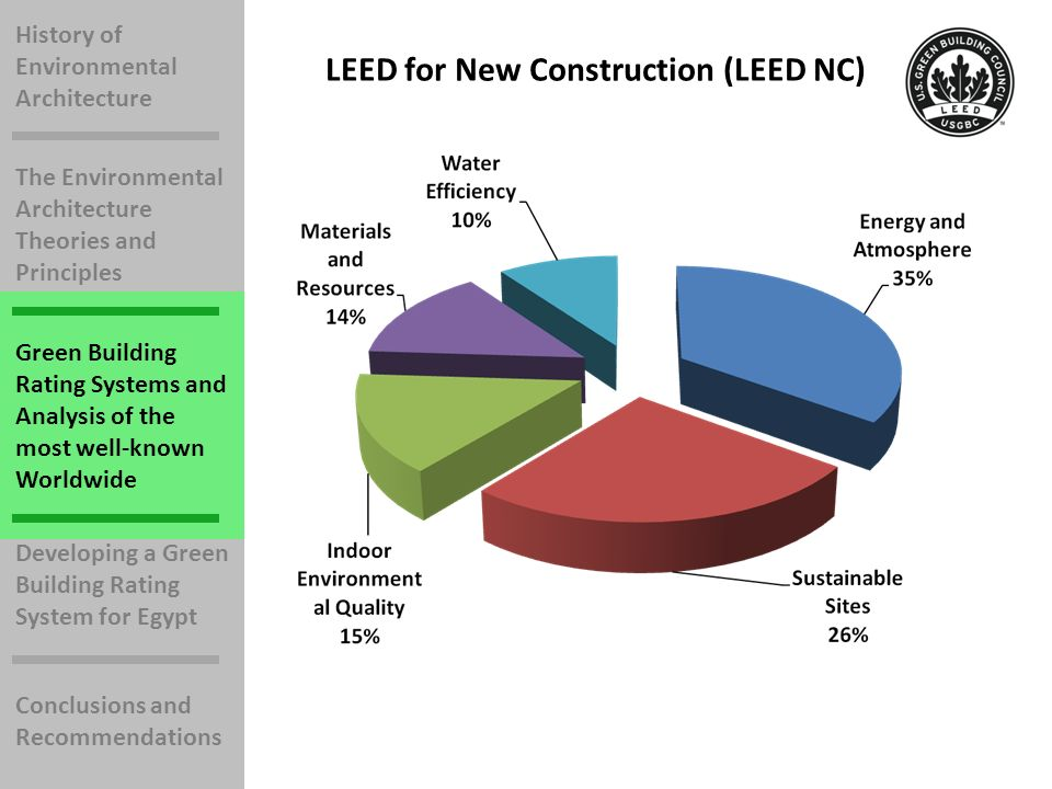 History of Environmental Architecture The Environmental Architecture Theories and Principles Green Building Rating Systems and Analysis of the most well-known Worldwide Developing a Green Building Rating System for Egypt Conclusions and Recommendations LEED for New Construction (LEED NC)