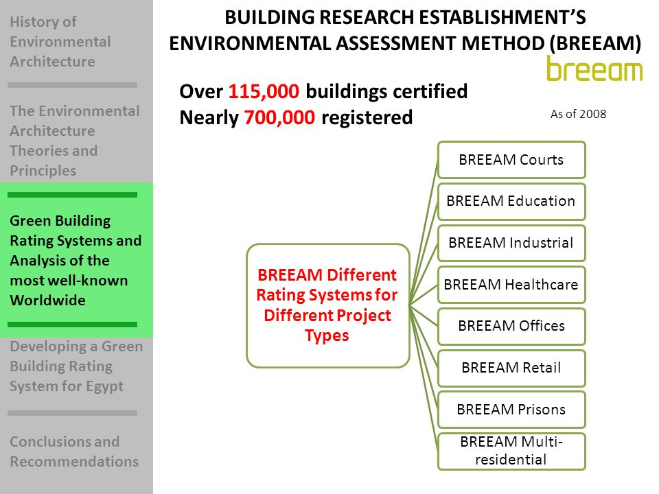 History of Environmental Architecture The Environmental Architecture Theories and Principles Green Building Rating Systems and Analysis of the most well-known Worldwide Developing a Green Building Rating System for Egypt Conclusions and Recommendations BREEAM Different Rating Systems for Different Project Types BREEAM CourtsBREEAM EducationBREEAM IndustrialBREEAM HealthcareBREEAM OfficesBREEAM RetailBREEAM Prisons BREEAM Multi- residential BUILDING RESEARCH ESTABLISHMENTS ENVIRONMENTAL ASSESSMENT METHOD (BREEAM) Over 115,000 buildings certified Nearly 700,000 registered As of 2008