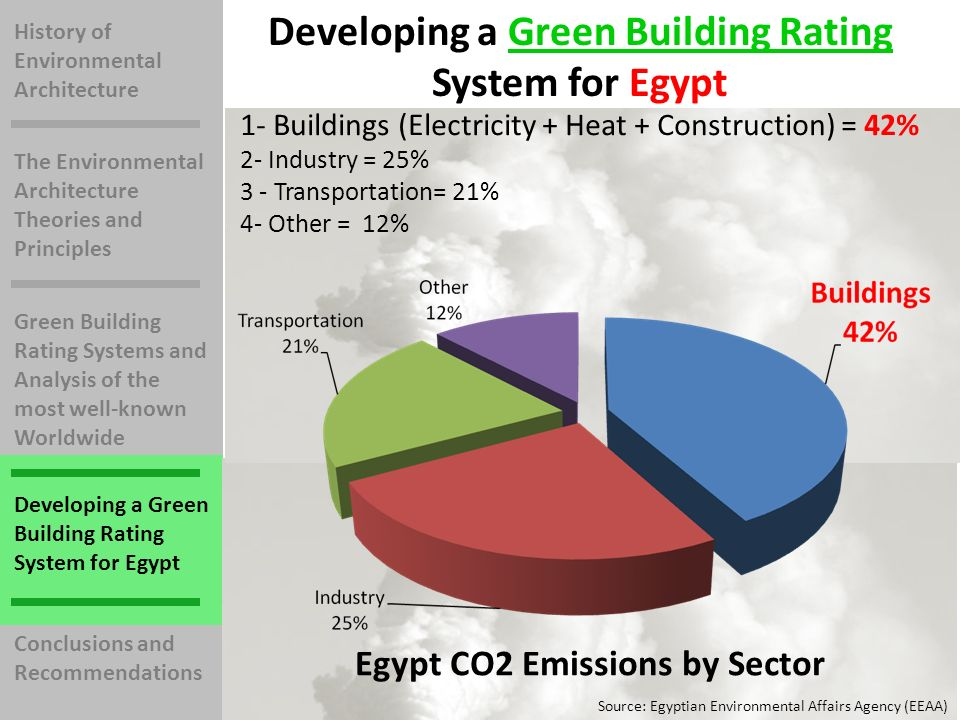 History of Environmental Architecture The Environmental Architecture Theories and Principles Green Building Rating Systems and Analysis of the most we