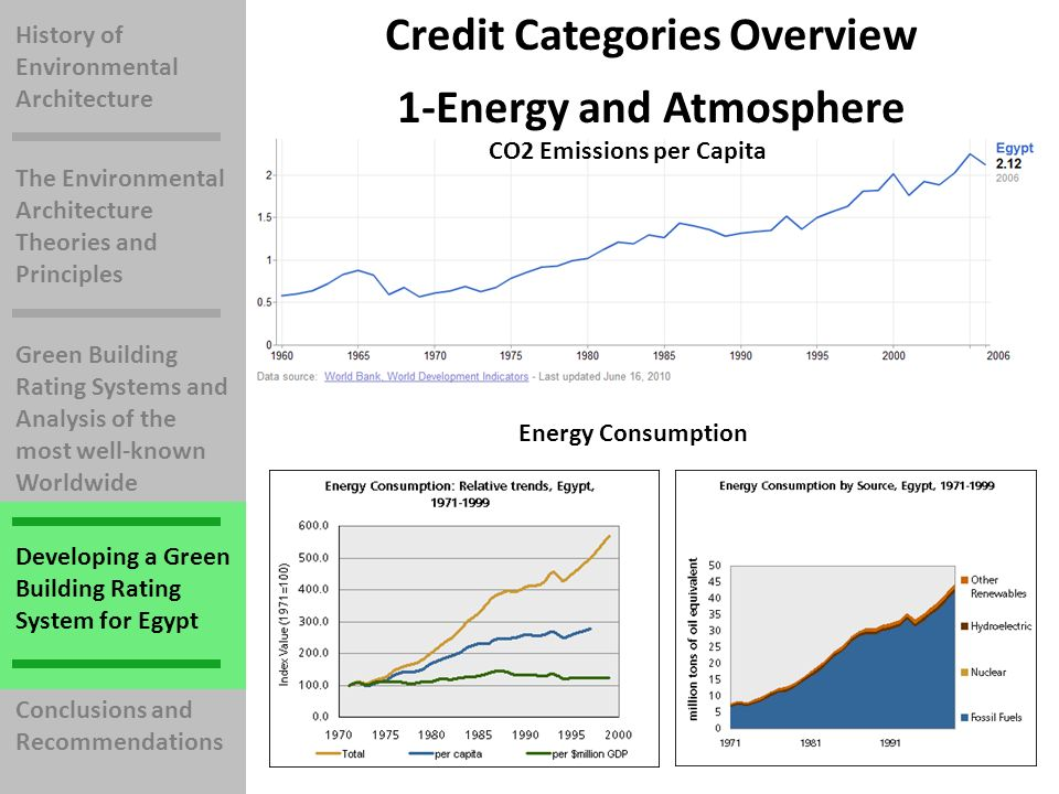 History of Environmental Architecture The Environmental Architecture Theories and Principles Green Building Rating Systems and Analysis of the most well-known Worldwide Developing a Green Building Rating System for Egypt Conclusions and Recommendations CO2 Emissions per Capita Energy Consumption 1-Energy and Atmosphere Credit Categories Overview