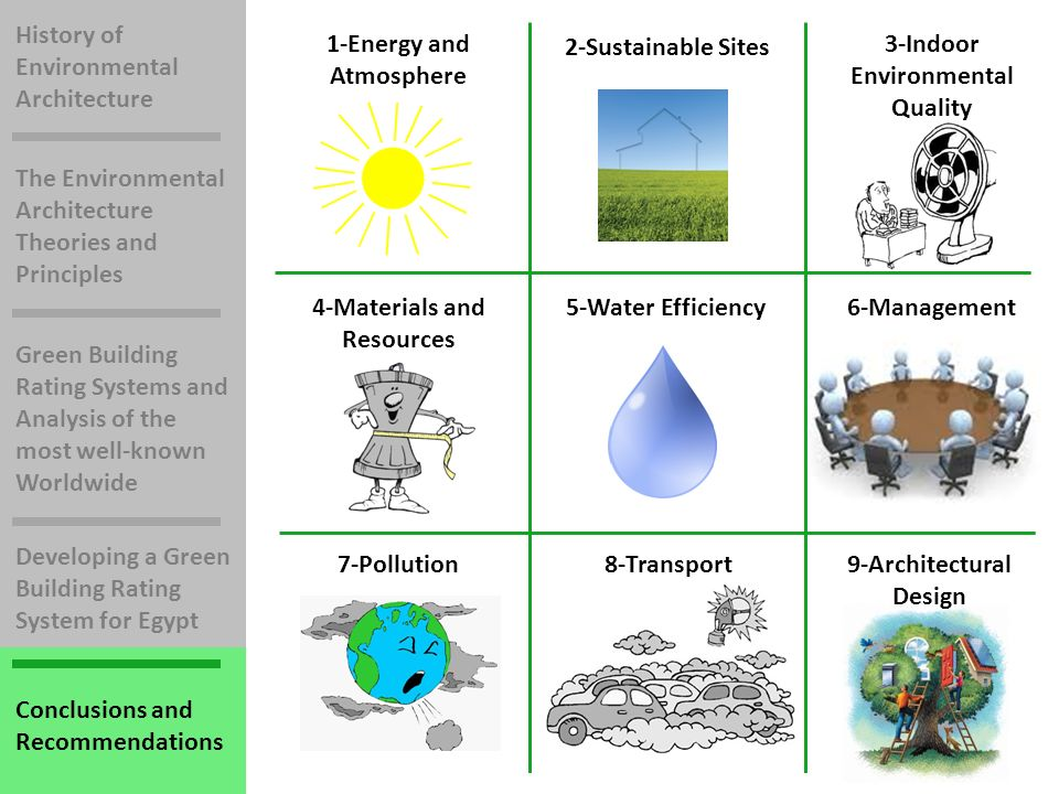 History of Environmental Architecture The Environmental Architecture Theories and Principles Green Building Rating Systems and Analysis of the most well-known Worldwide Developing a Green Building Rating System for Egypt Conclusions and Recommendations 2-Sustainable Sites 3-Indoor Environmental Quality 4-Materials and Resources 5-Water Efficiency6-Management 7-Pollution8-Transport9-Architectural Design 1-Energy and Atmosphere