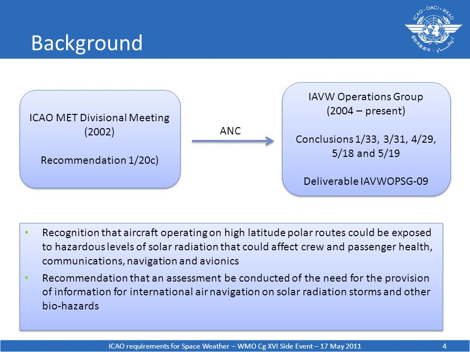 Background ICAO requirements for Space Weather – WMO Cg XVI Side Event – 17 May 20114 ICAO MET Divisional Meeting (2002) Recommendation 1/20c) ICAO ME