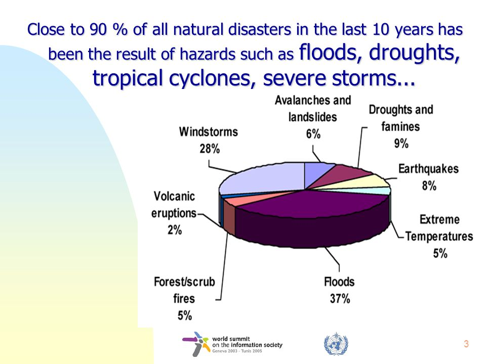 3 Close to 90 % of all natural disasters in the last 10 years has been the result of hazards such as floods, droughts, tropical cyclones, severe storm
