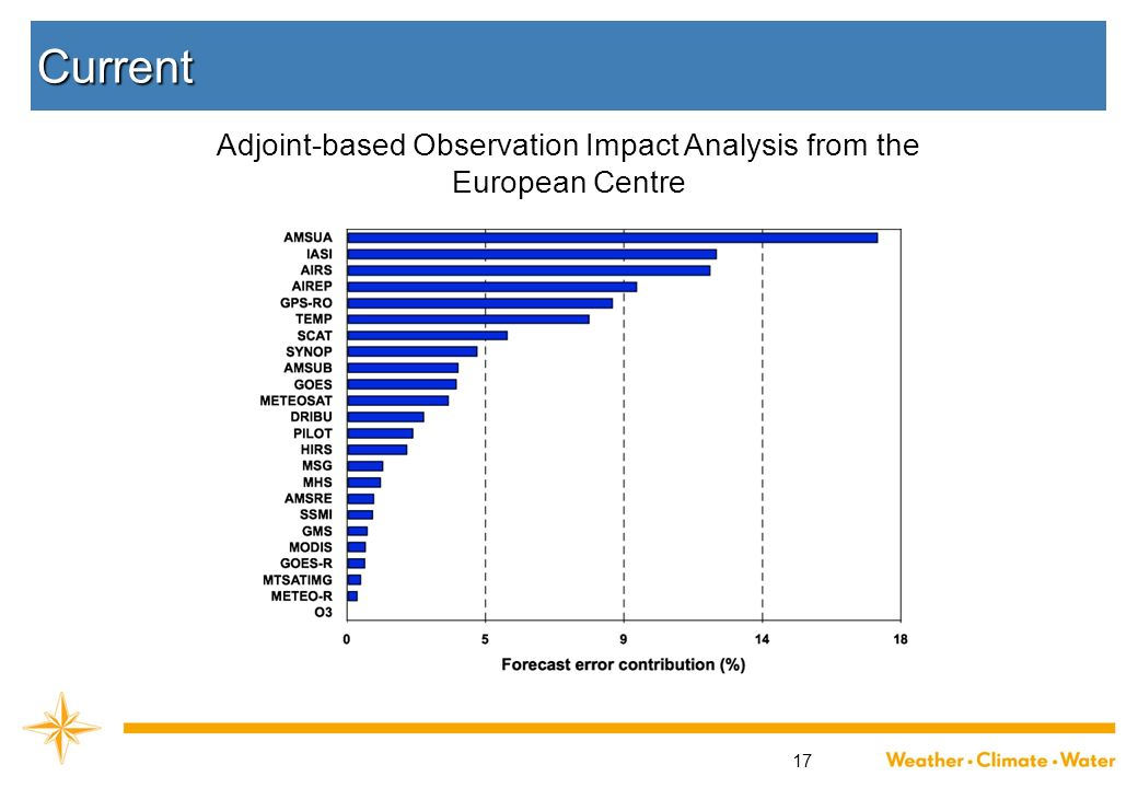 17 Current Adjoint-based Observation Impact Analysis from the European Centre