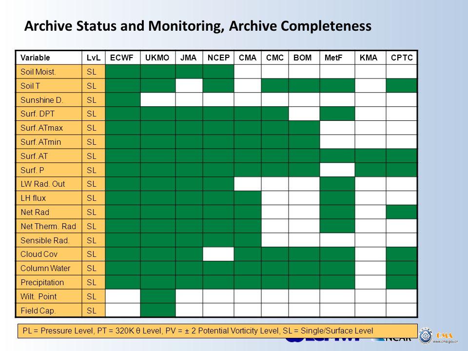 Archive Status and Monitoring, Archive Completeness VariableLvLECWFUKMOJMANCEPCMACMCBOMMetFKMACPTC Soil Moist.SL Soil TSL Sunshine D.SL Surf.