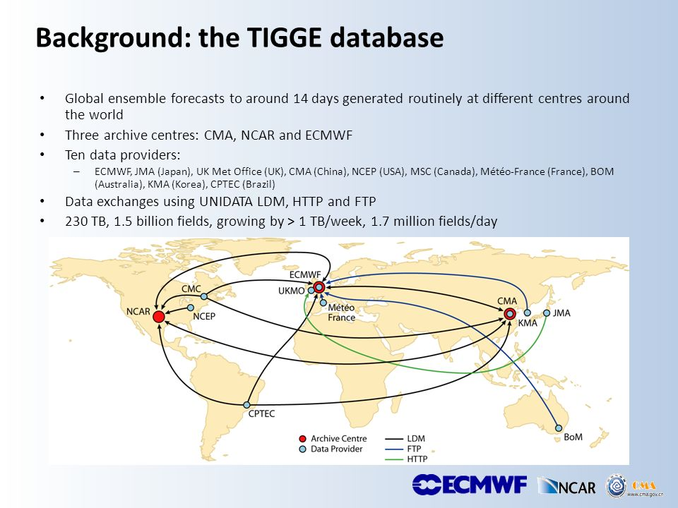 Background: the TIGGE database Global ensemble forecasts to around 14 days generated routinely at different centres around the world Three archive centres: CMA, NCAR and ECMWF Ten data providers: – ECMWF, JMA (Japan), UK Met Office (UK), CMA (China), NCEP (USA), MSC (Canada), Météo-France (France), BOM (Australia), KMA (Korea), CPTEC (Brazil) Data exchanges using UNIDATA LDM, HTTP and FTP 230 TB, 1.5 billion fields, growing by > 1 TB/week, 1.7 million fields/day