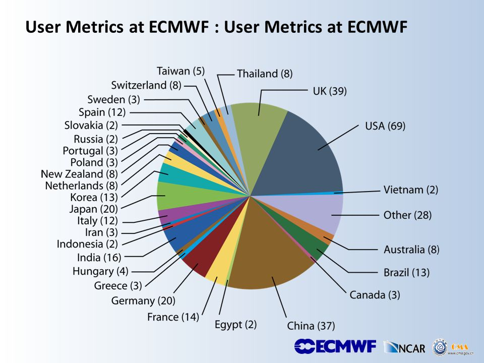 User Metrics at ECMWF : User Metrics at ECMWF