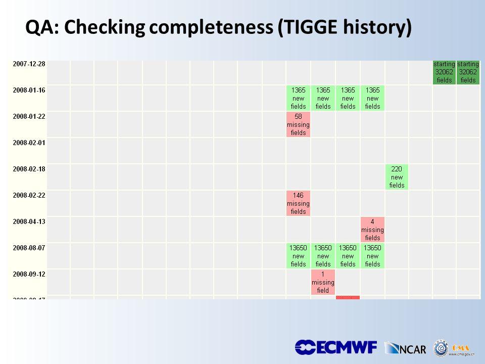 TIGGE @ ECMWF: Scheduling users requests Monitoring Per user limits Global limits