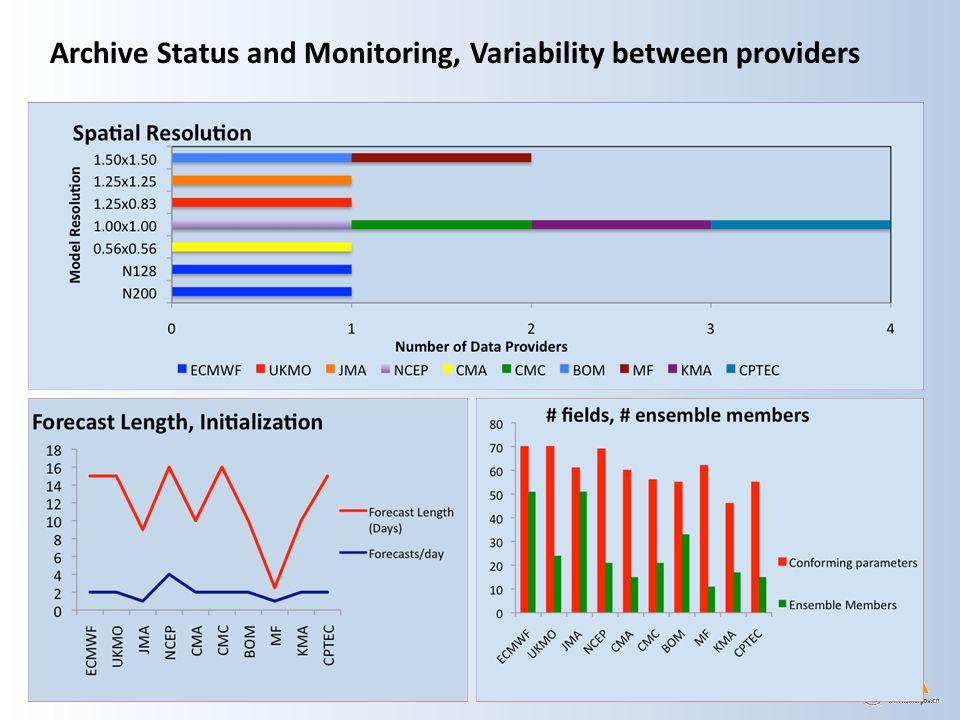 Archive Status and Monitoring, Archive Completeness PL = Pressure Level, PT = 320K θ Level, PV = ± 2 Potential Vorticity Level, SL = Single/Surface Level VariableLvLECWFUKMOJMANCEPCMACMCBOMMetFKMACPTC Geopotential ZPL Specific HPL T U-velocityPL V-velocityPL Potential VorPT Potential TPV U-velocityPV V-VelocityPV U 10mSL V 10mSL CAPESL Conv.