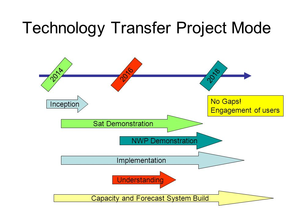 Technology Transfer Project Mode Understanding Inception Sat Demonstration Implementation Capacity and Forecast System Build 2016 2018 2014 NWP Demonstration No Gaps.