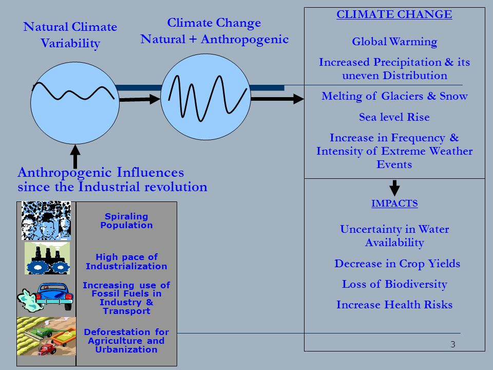 3 Natural Climate Variability Anthropogenic Influences since the Industrial revolution CLIMATE CHANGE Global Warming Increased Precipitation & its une