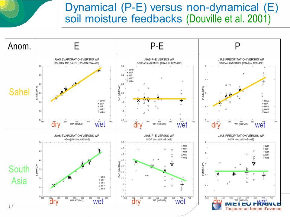 17 Sahel drywet drywetdrywet South Asia drywetdrywetdrywet PEAnom.P-E Dynamical (P-E) versus non-dynamical (E) soil moisture feedbacks (Douville et al
