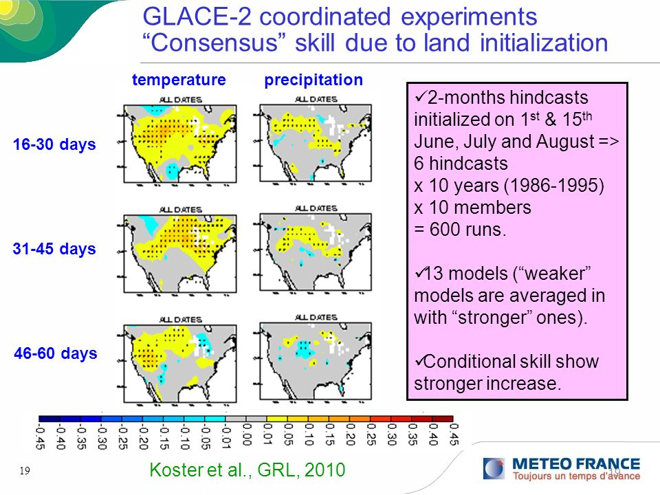 19 16-30 days 31-45 days 46-60 days temperatureprecipitation GLACE-2 coordinated experiments Consensus skill due to land initialization 2-months hindc