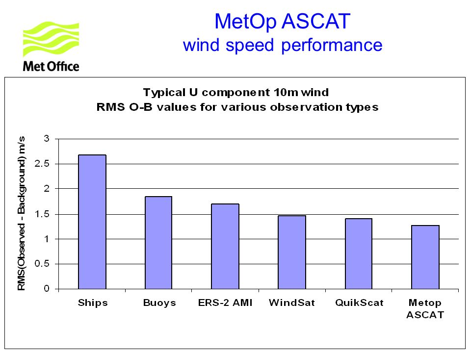 © Crown copyright 2007 MetOp ASCAT wind speed performance