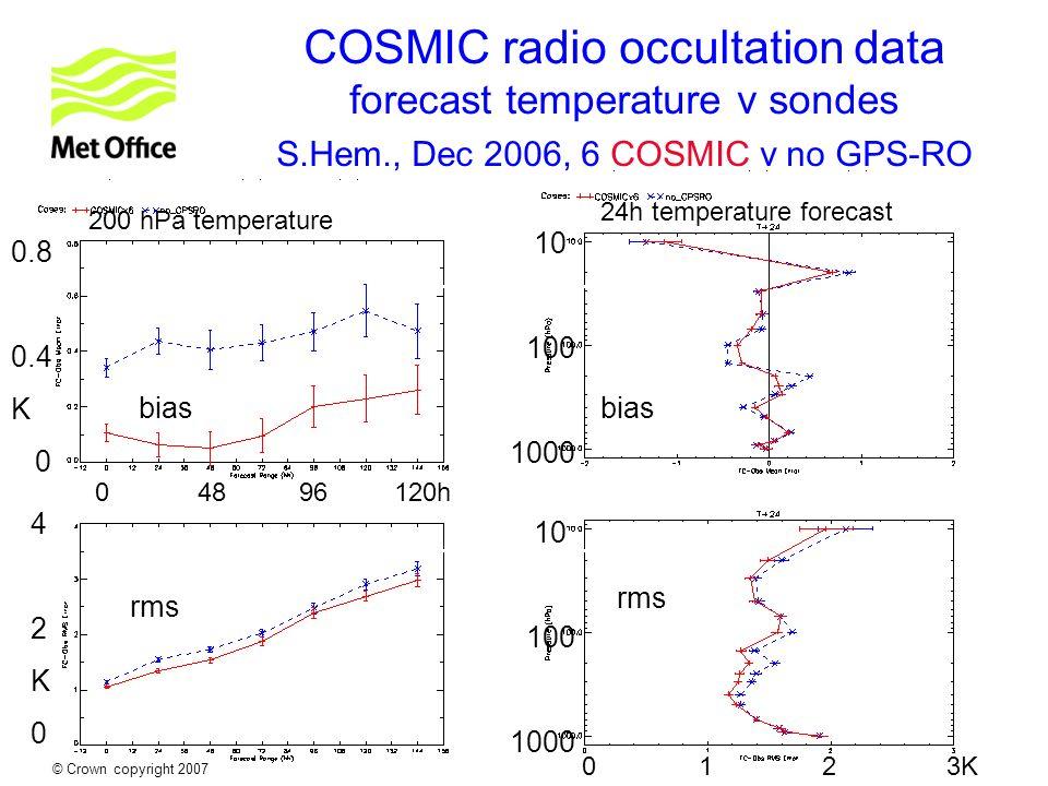 © Crown copyright 2007 COSMIC radio occultation data forecast temperature v sondes S.Hem., Dec 2006, 6 COSMIC v no GPS-RO 24h temperature forecast 200 hPa temperature Mean error RMS error bias rms 0.8 0.4 K 0 42K042K0 10 100 1000 0 48 96 120h 10 100 1000 0 1 2 3K