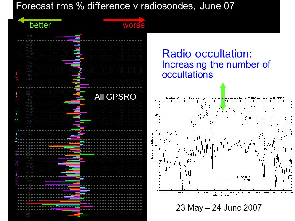 © Crown copyright 2007 Forecast rms % difference v radiosondes, June 07 betterworse 4 COSMICAll GPSRO Radio occultation: Increasing the number of occu