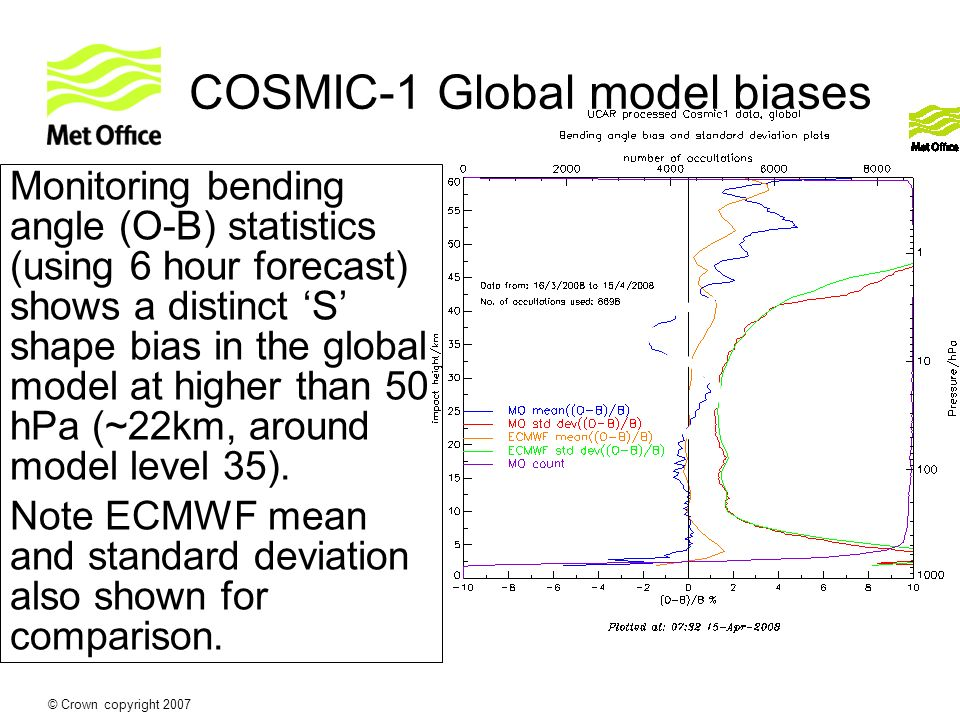 © Crown copyright 2007 COSMIC-1 Global model biases Monitoring bending angle (O-B) statistics (using 6 hour forecast) shows a distinct S shape bias in