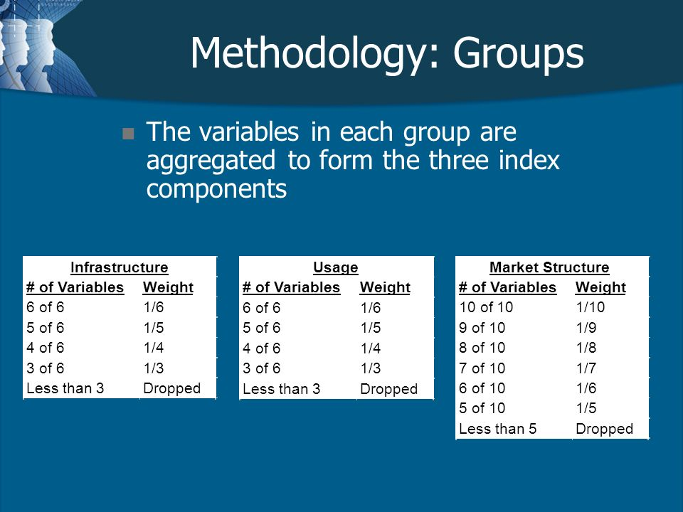 Methodology: Groups n The variables in each group are aggregated to form the three index components # of VariablesWeight 6 of 61/6 5 of 61/5 4 of 61/4