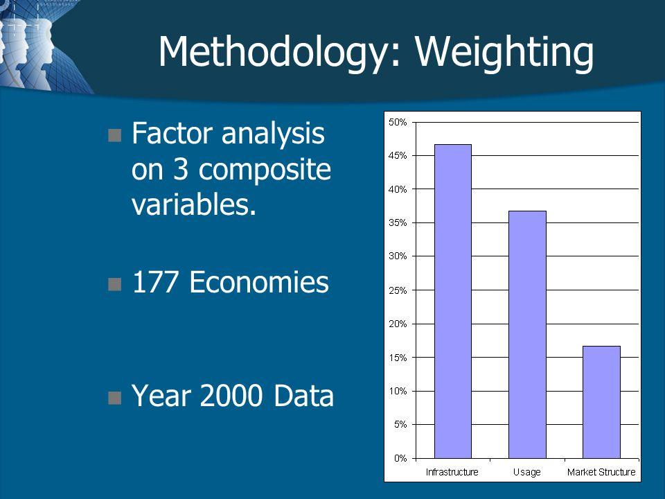 Methodology: Weighting n Factor analysis on 3 composite variables. n 177 Economies n Year 2000 Data