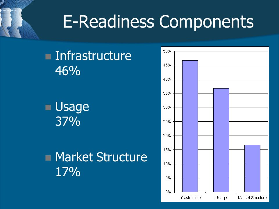 E-Readiness Components n Infrastructure 46% n Usage 37% n Market Structure 17%
