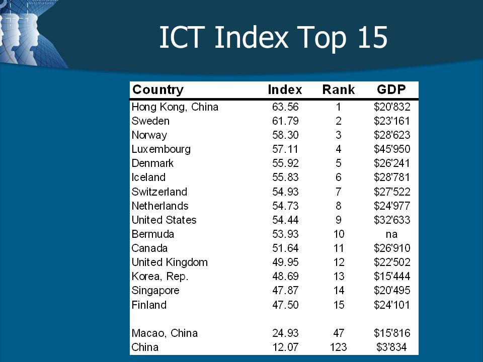 ICT Index Top 15