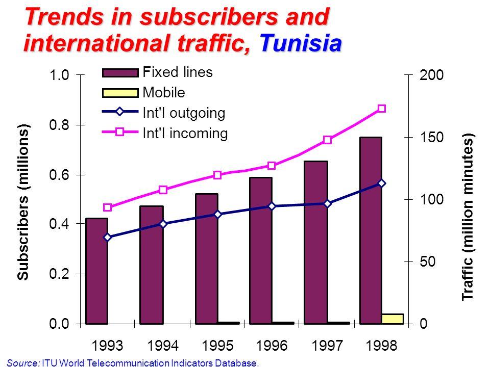 Trends in subscribers and international traffic, Tunisia Source: ITU World Telecommunication Indicators Database. 0.0 0.2 0.4 0.6 0.8 1.0 199319941995