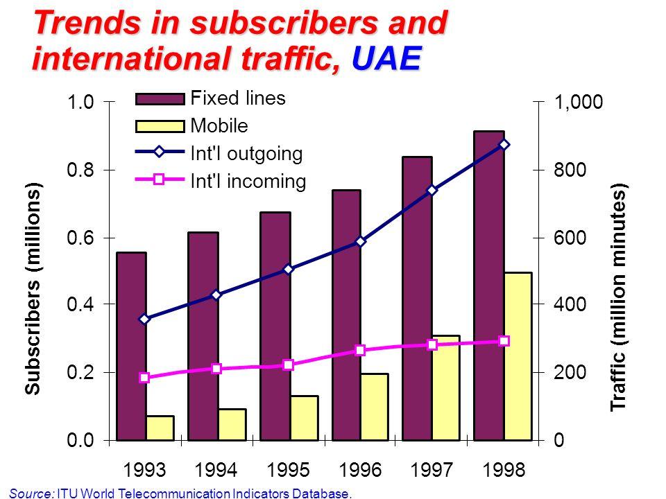 Trends in subscribers and international traffic, UAE Source: ITU World Telecommunication Indicators Database. 0.0 0.2 0.4 0.6 0.8 1.0 1993199419951996