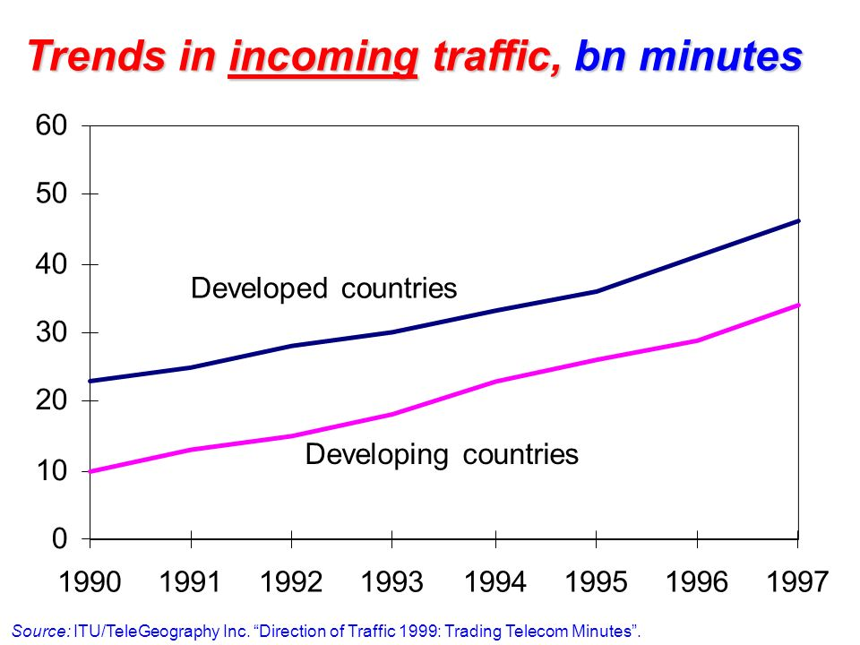 Trends in incoming traffic, bn minutes Source: ITU/TeleGeography Inc. Direction of Traffic 1999: Trading Telecom Minutes. 0 10 20 30 40 50 60 19901991