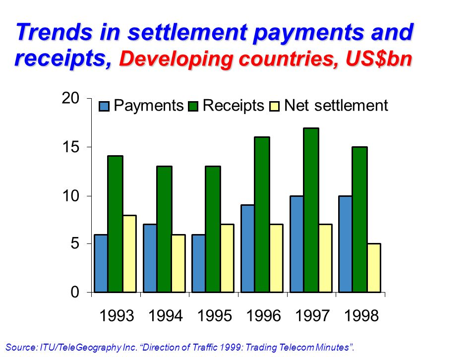 0 5 10 15 20 199319941995199619971998 PaymentsReceiptsNet settlement Trends in settlement payments and receipts, Developing countries, US$bn Source: I