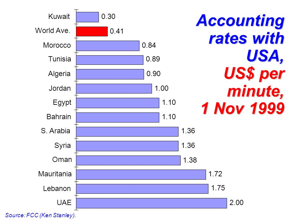Accounting rates with USA, US$ per minute, 1 Nov 1999 Source: FCC (Ken Stanley). 2.00 1.75 1.72 1.38 1.36 1.10 1.00 0.90 0.89 0.84 0.41 0.30 UAE Leban
