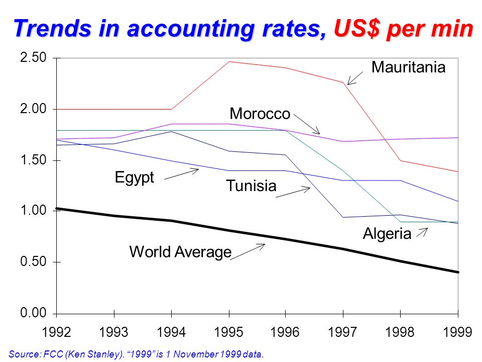Trends in accounting rates, US$ per min Source: FCC (Ken Stanley). 1999 is 1 November 1999 data. 0.00 0.50 1.00 1.50 2.00 2.50 19921993199419951996199