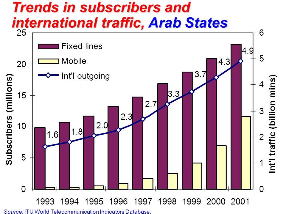 Trends in subscribers and international traffic, Arab States Source: ITU World Telecommunication Indicators Database. 4.9 4.3 3.7 3.3 2.7 2.3 2.0 1.8
