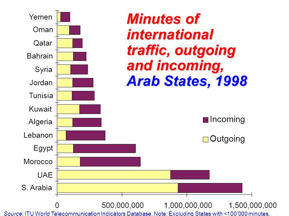 0500,000,0001,000,000,0001,500,000,000 S. Arabia UAE Morocco Egypt Lebanon Algeria Kuwait Tunisia Jordan Syria Bahrain Qatar Oman Yemen Incoming Outgo
