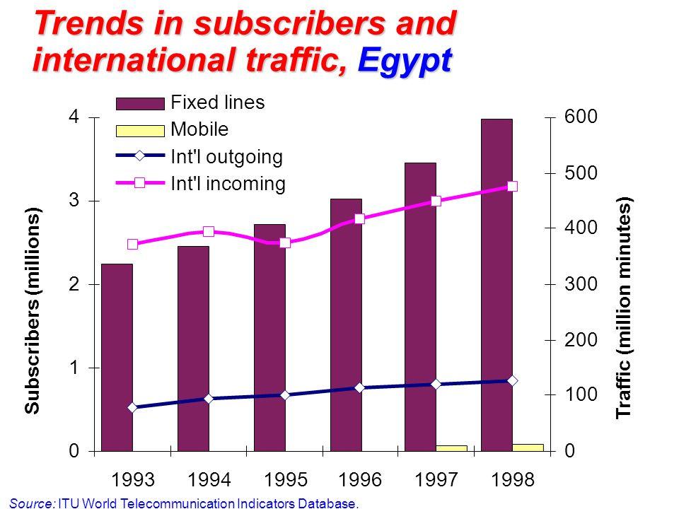 Trends in subscribers and international traffic, Egypt Source: ITU World Telecommunication Indicators Database. 0 1 2 3 4 199319941995199619971998 Sub