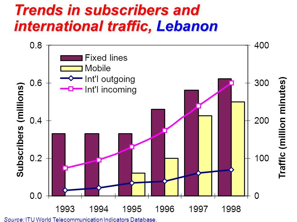 Trends in subscribers and international traffic, Lebanon Source: ITU World Telecommunication Indicators Database. 0.0 0.2 0.4 0.6 0.8 1993199419951996