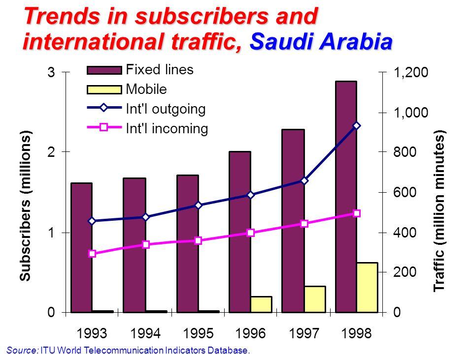 Trends in subscribers and international traffic, Saudi Arabia Source: ITU World Telecommunication Indicators Database. 0 1 2 3 19931994199519961997199