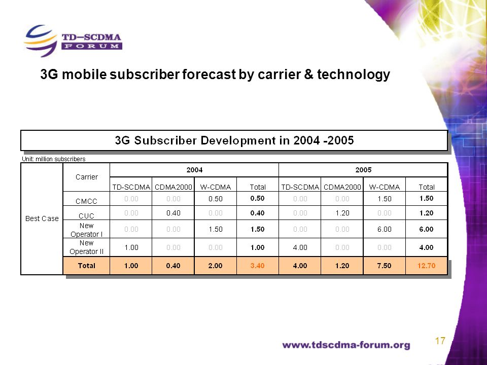17 3G mobile subscriber forecast by carrier & technology