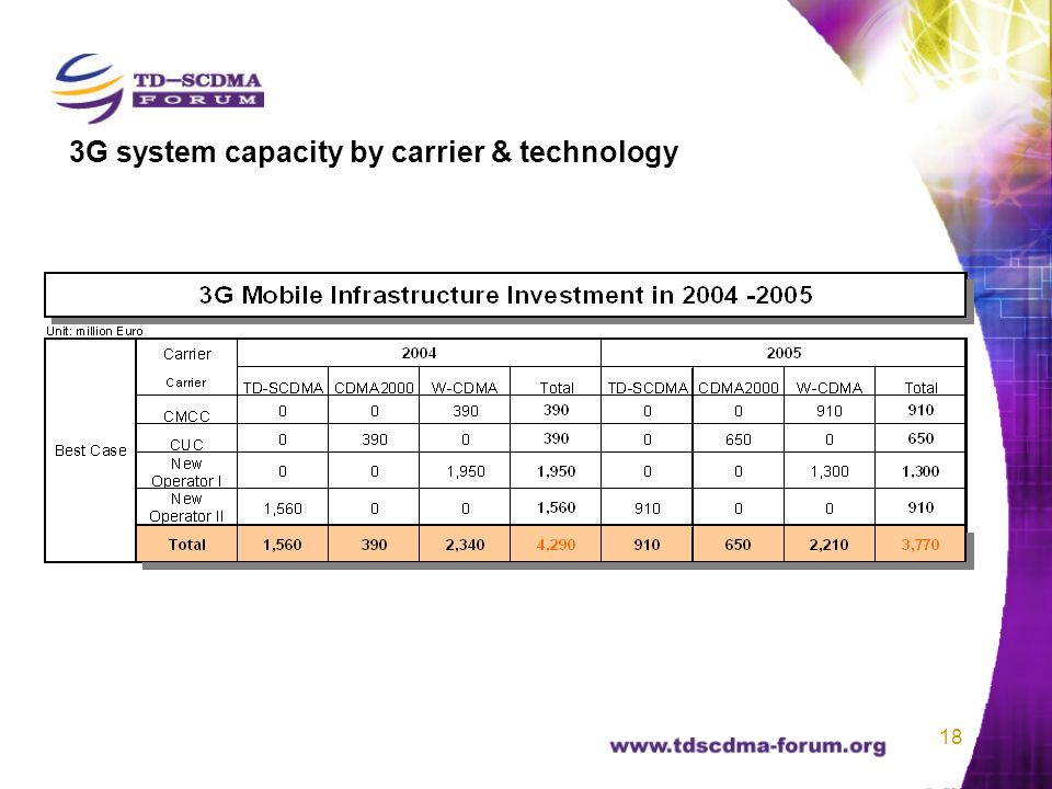 18 3G system capacity by carrier & technology