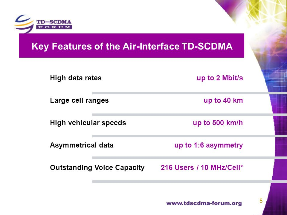 5 High data rates up to 2 Mbit/s Large cell ranges up to 40 km High vehicular speeds up to 500 km/h Asymmetrical data up to 1:6 asymmetry Outstanding Voice Capacity 216 Users / 10 MHz/Cell* Key Features of the Air-Interface TD-SCDMA