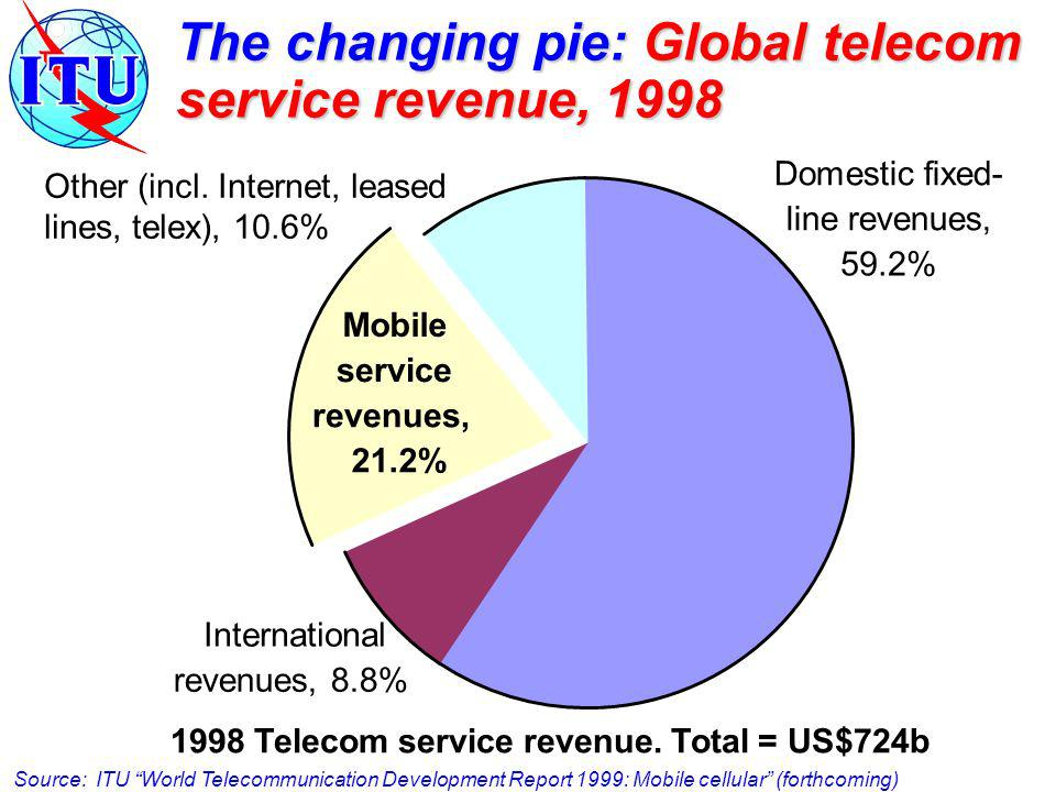 Domestic fixed- line revenues, 59.2% International revenues, 8.8% Mobile service revenues, 21.2% Other (incl. Internet, leased lines, telex), 10.6% 19