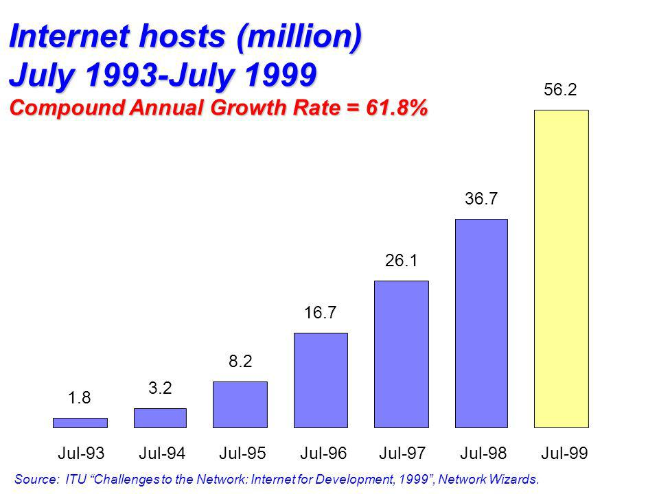 Internet hosts (million) July 1993-July 1999 Compound Annual Growth Rate = 61.8% Source: ITU Challenges to the Network: Internet for Development, 1999
