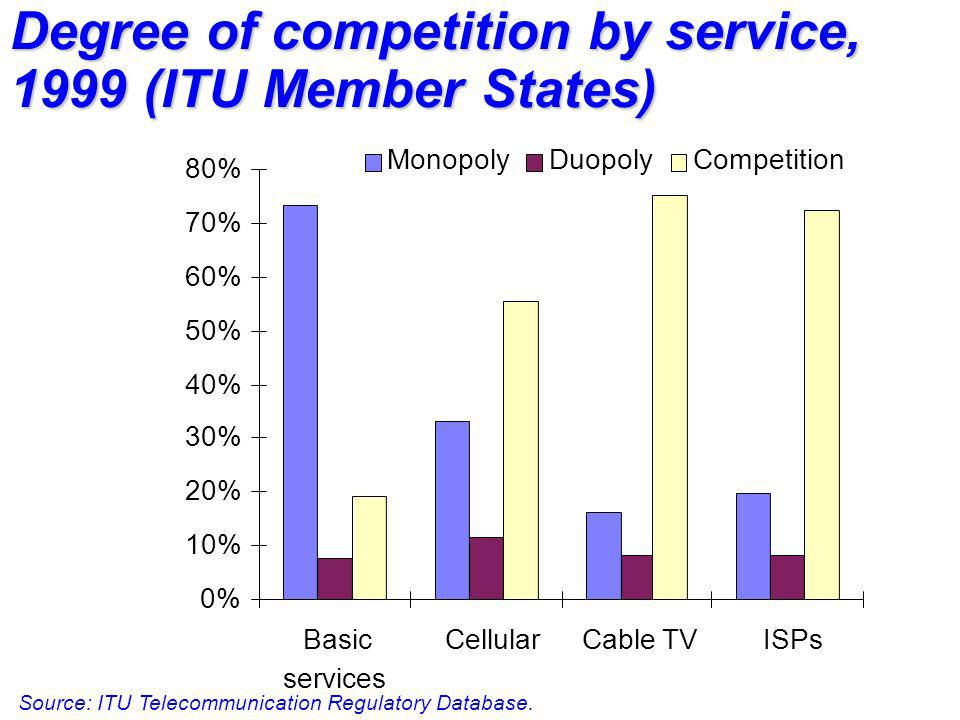 Degree of competition by service, 1999 (ITU Member States) Source: ITU Telecommunication Regulatory Database. 0% 10% 20% 30% 40% 50% 60% 70% 80% Basic