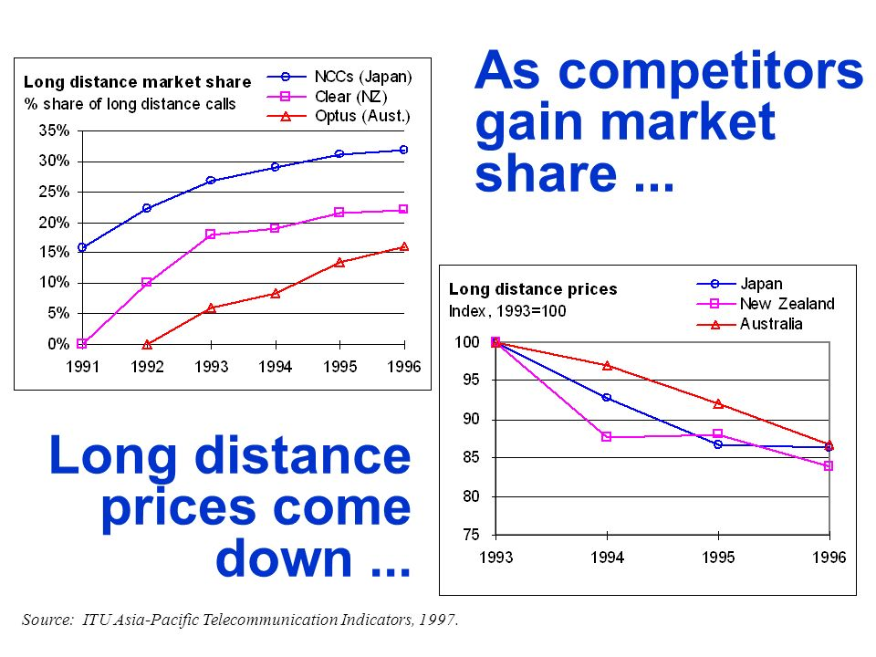 As competitors gain market share... Long distance prices come down... Source: ITU Asia-Pacific Telecommunication Indicators, 1997.
