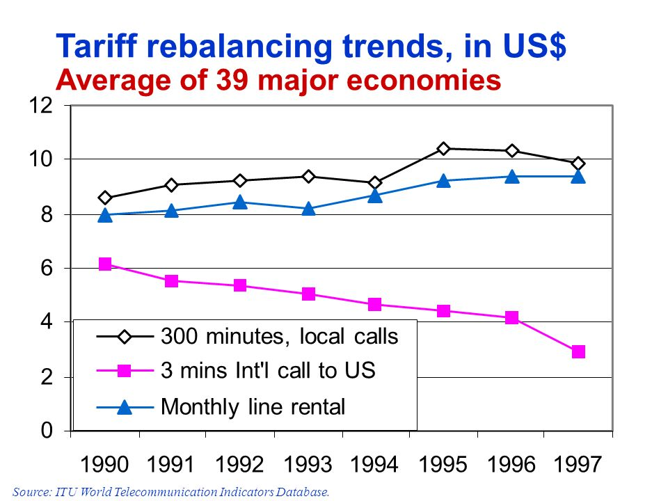 0 2 4 6 8 10 12 19901991199219931994199519961997 300 minutes, local calls 3 mins Int'l call to US Monthly line rental Tariff rebalancing trends, in US