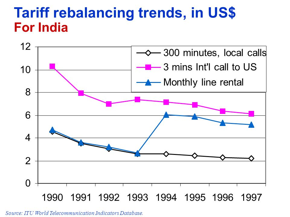 Tariff rebalancing trends, in US$ For India 0 2 4 6 8 10 12 19901991199219931994199519961997 300 minutes, local calls 3 mins Int'l call to US Monthly